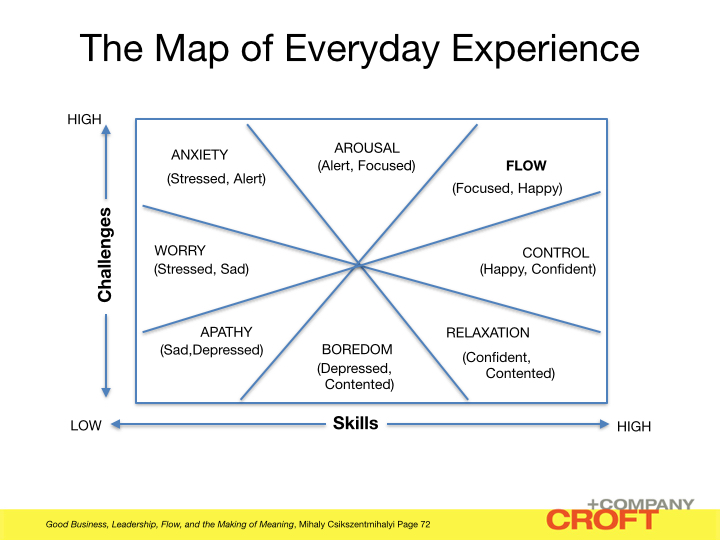 Flow map of Everyday Experiences.001
